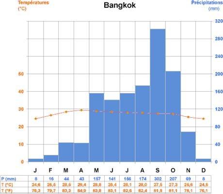 thailande-climat