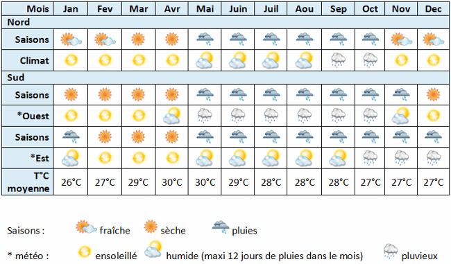Climat météo saison par mois
